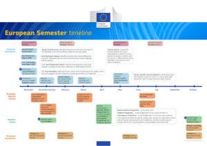 Semestre europeo 2020: debito pubblico e vulnerabilità